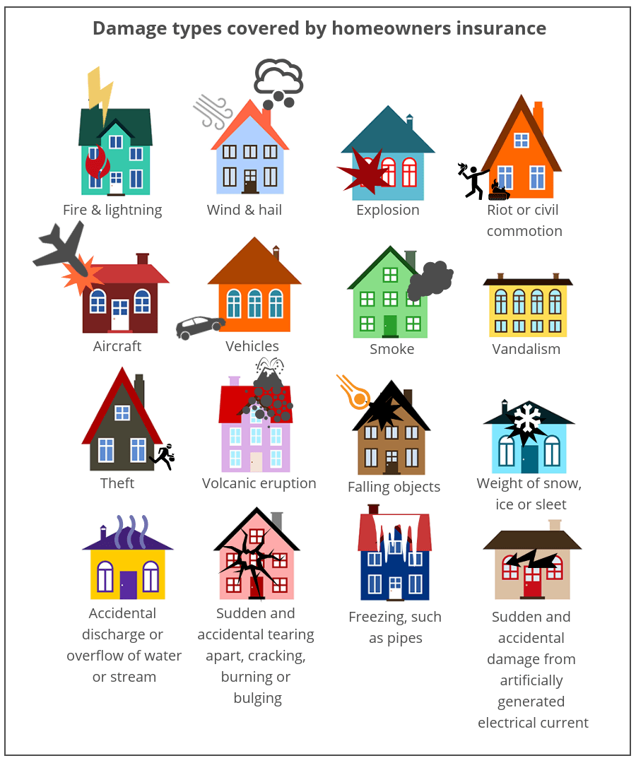 Damage types covered by home insurance