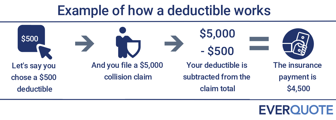 How a deductible works