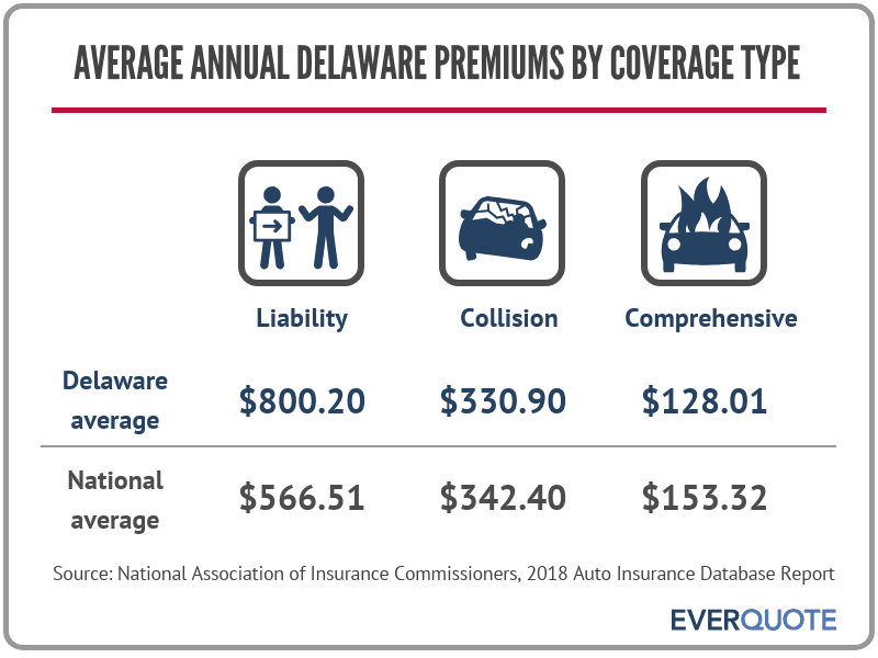 Average car insurance premiums in Delaware