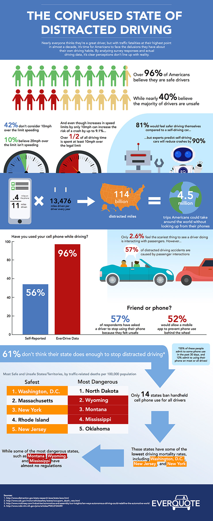 Distracted Driving Infographic - The Confused State of Distracted Driving