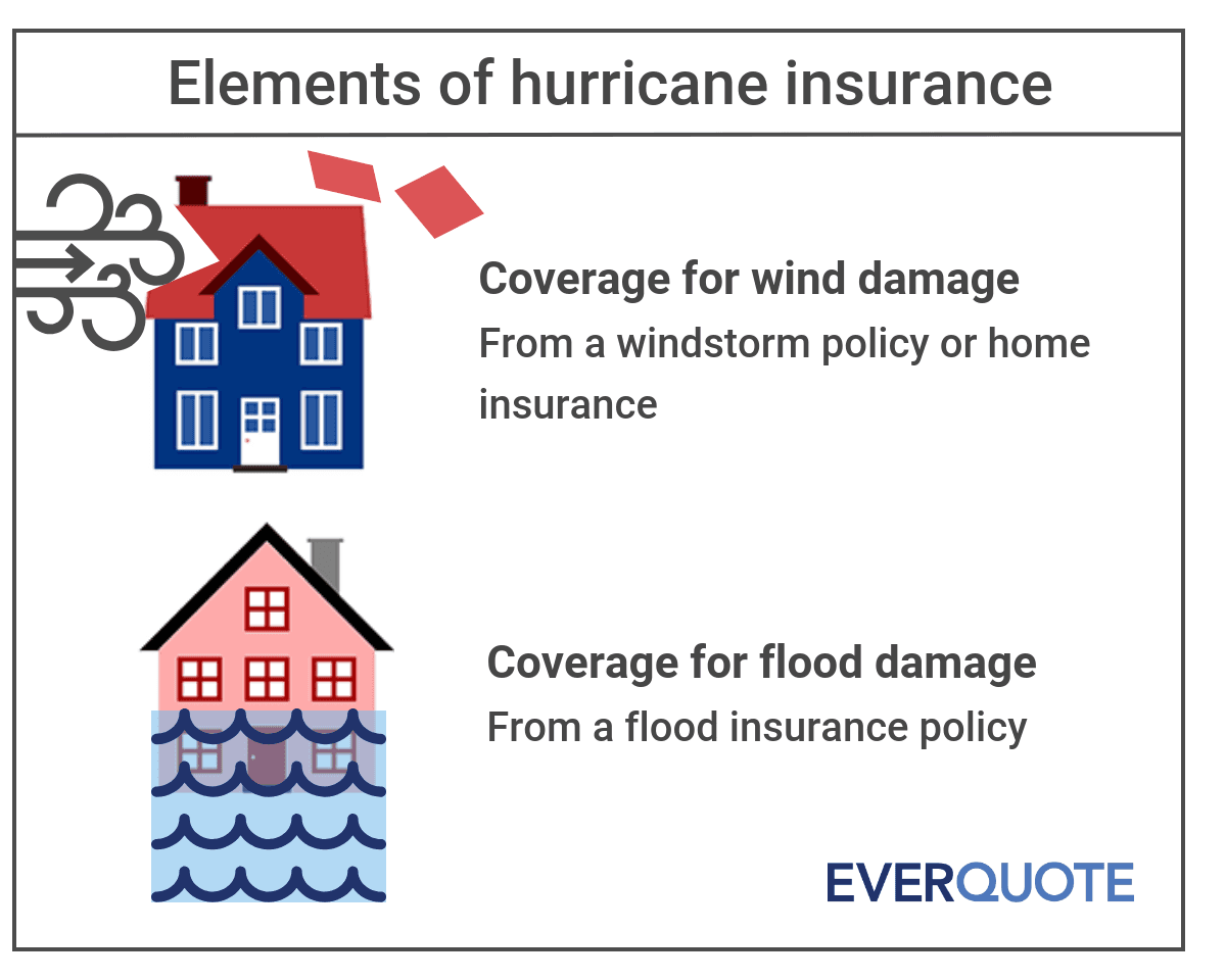 What is hurricane insurance
