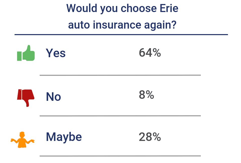 Would you choose Erie again?