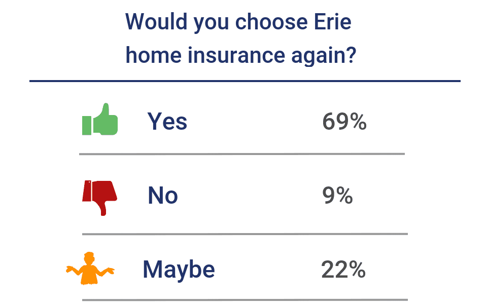 Would you choose Erie home insurance again?