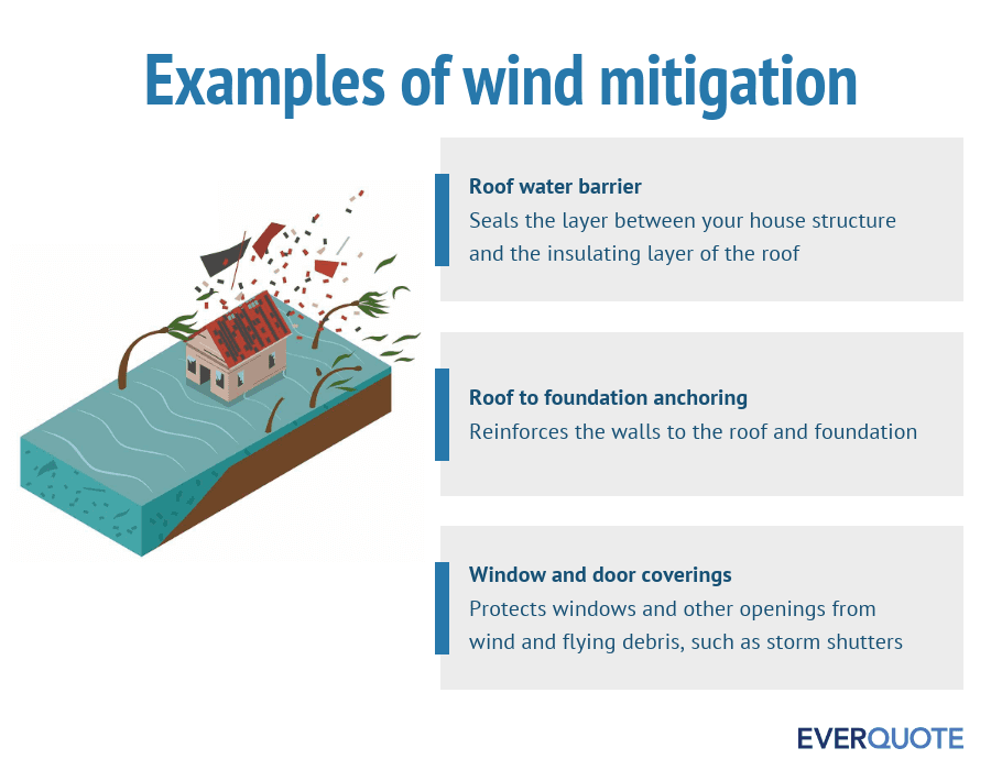 Examples of wind mitigation features