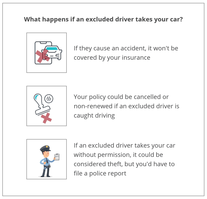 What happens if an excluded driver takes your car?