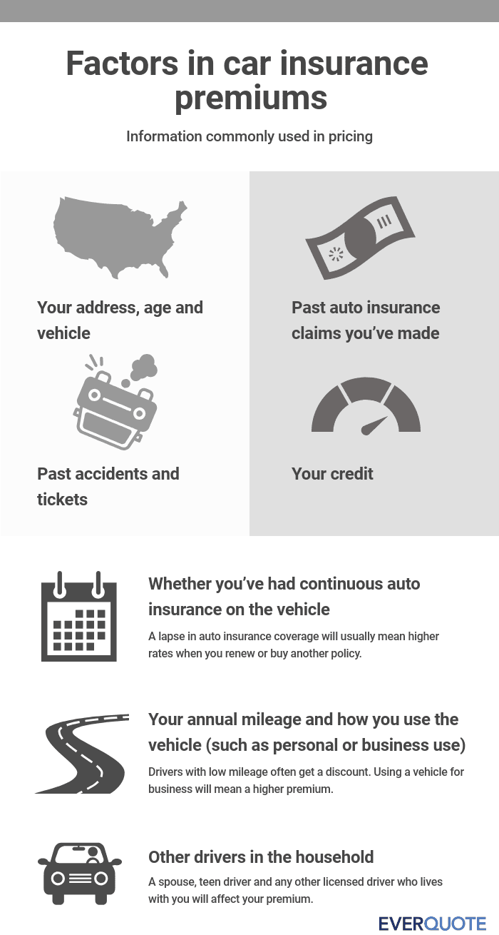Factors in car insurance premiums