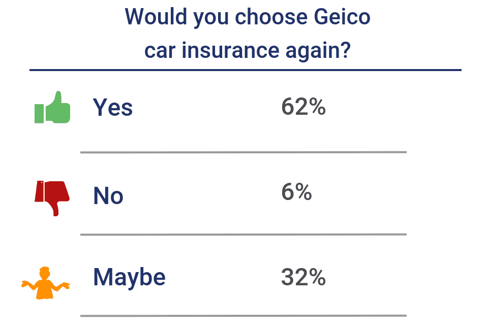Would you choose Geico again?