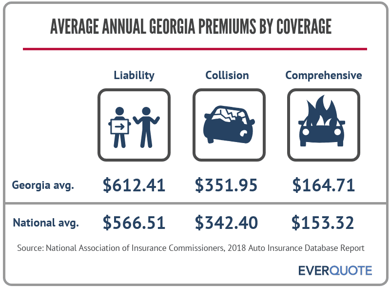 Auto insurance premiums in Georgia