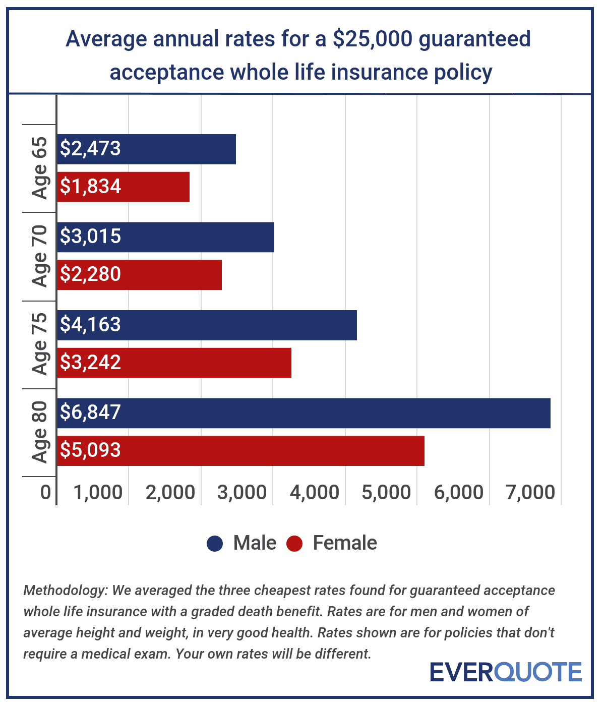 Cost of guaranteed issue life insurance