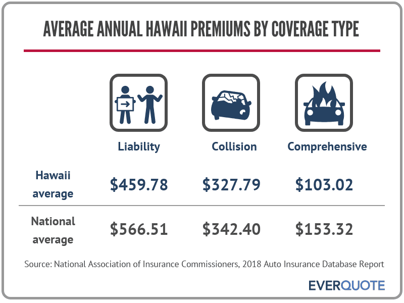 Average auto insurance premiums in Hawaii