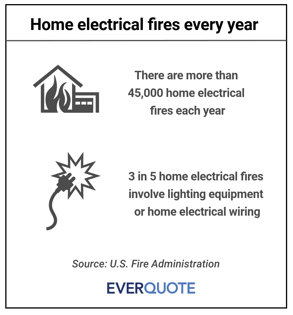 Home electrical fires
