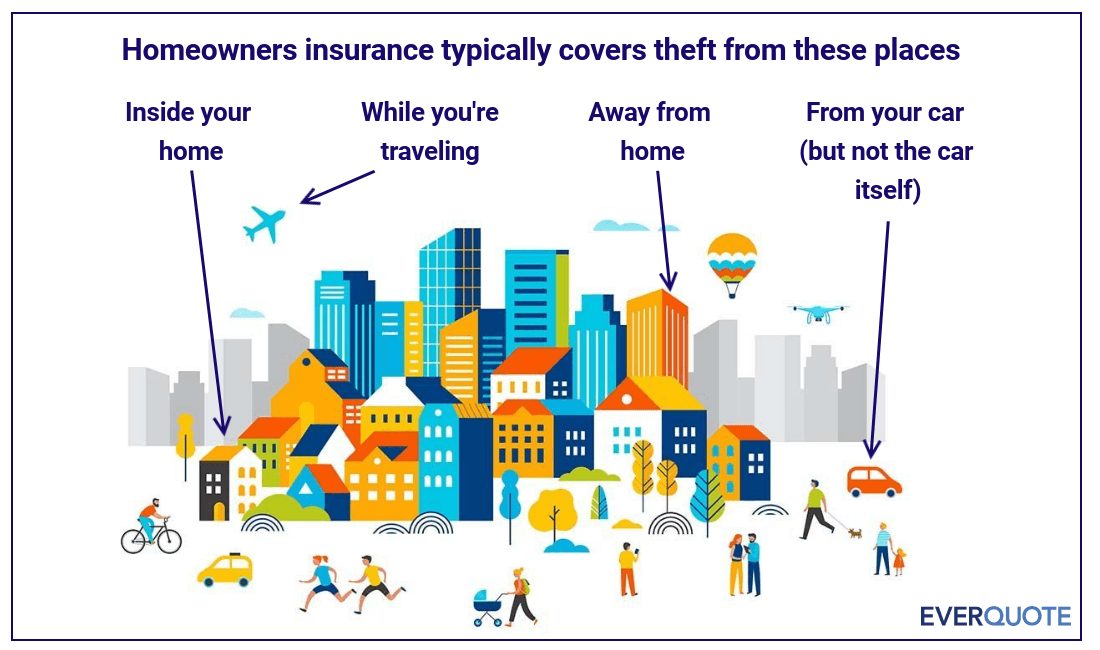 Does Homeowners Insurance Cover Theft?