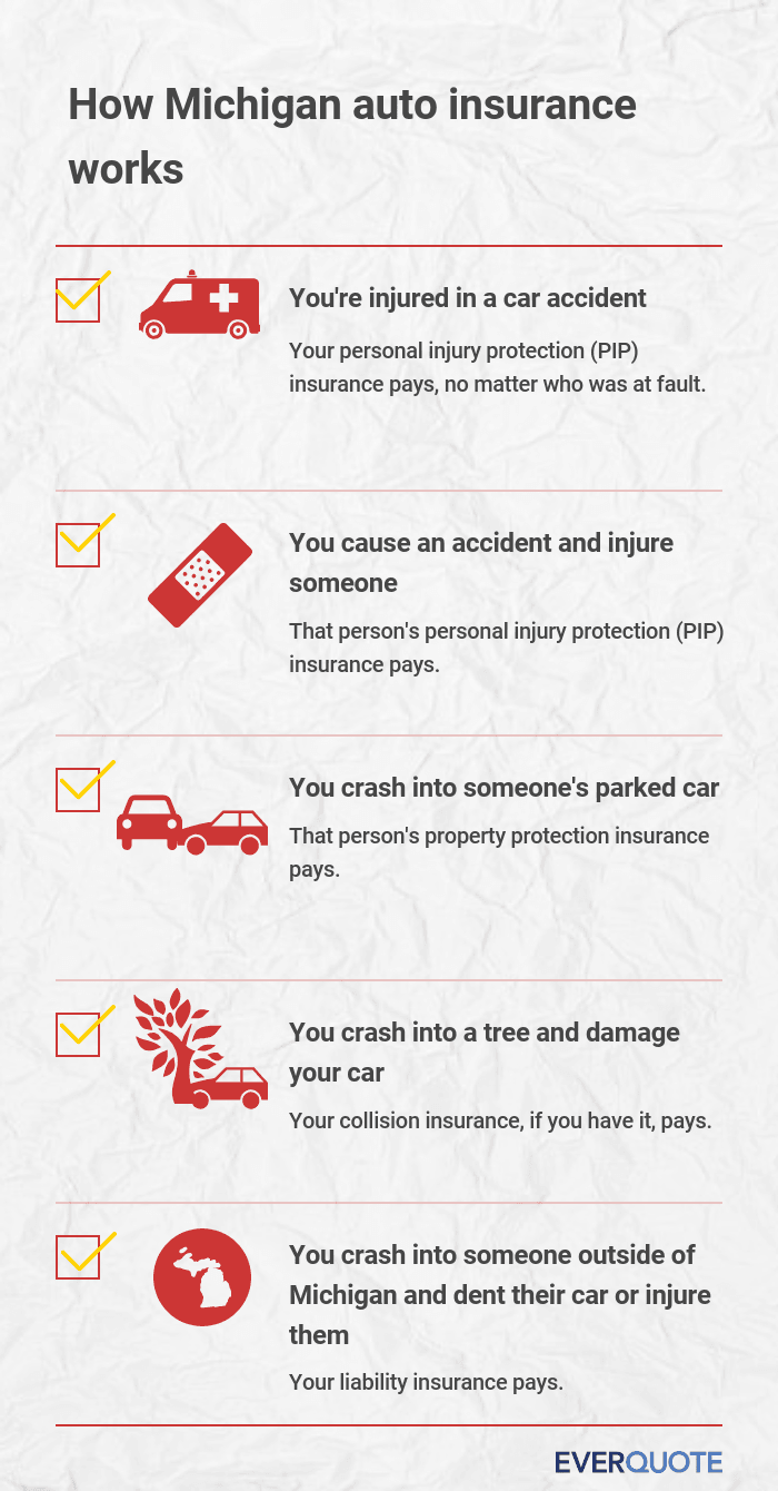 How Michigan car insurance works