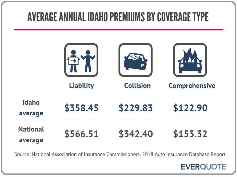 Average Idaho car insurance premiums