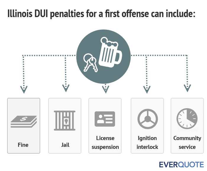Illinois DUI penalties for a first offense
