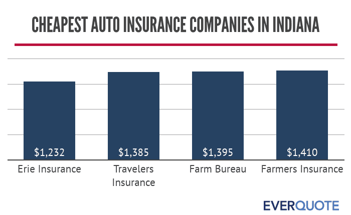 Indiana cheapest auto insurance companies