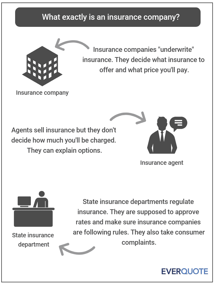 What is an insurance company?