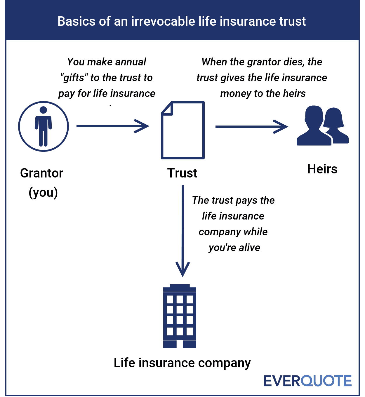 Basics of an irrevocable life insurance trust