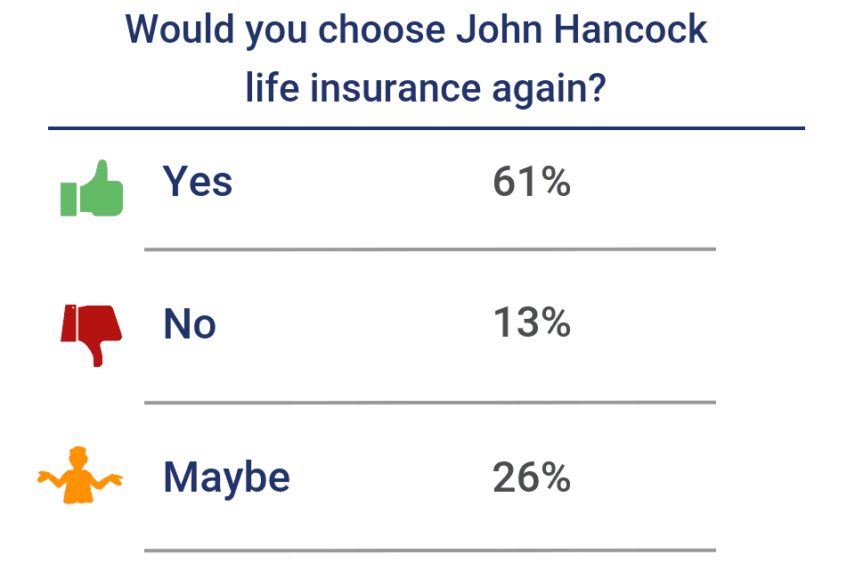Would you choose John Hancock life insurance again?