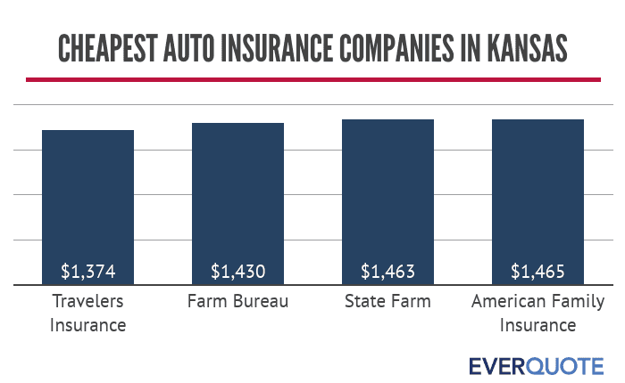 Kansas cheapest auto insurance companies