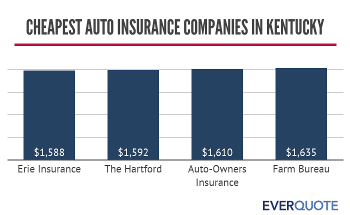 Cheapest auto insurance companies in Kentucky