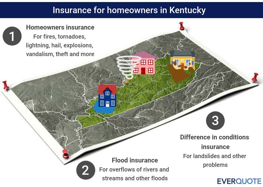 Kentucky home insurance