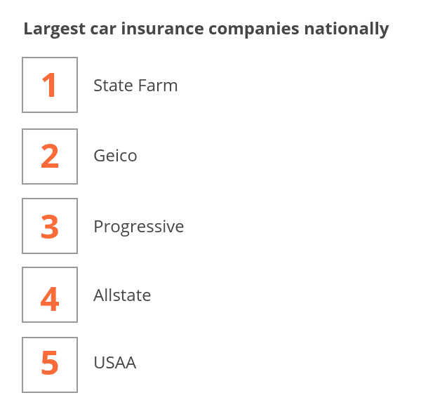 5 largest auto insurance companies nationwide