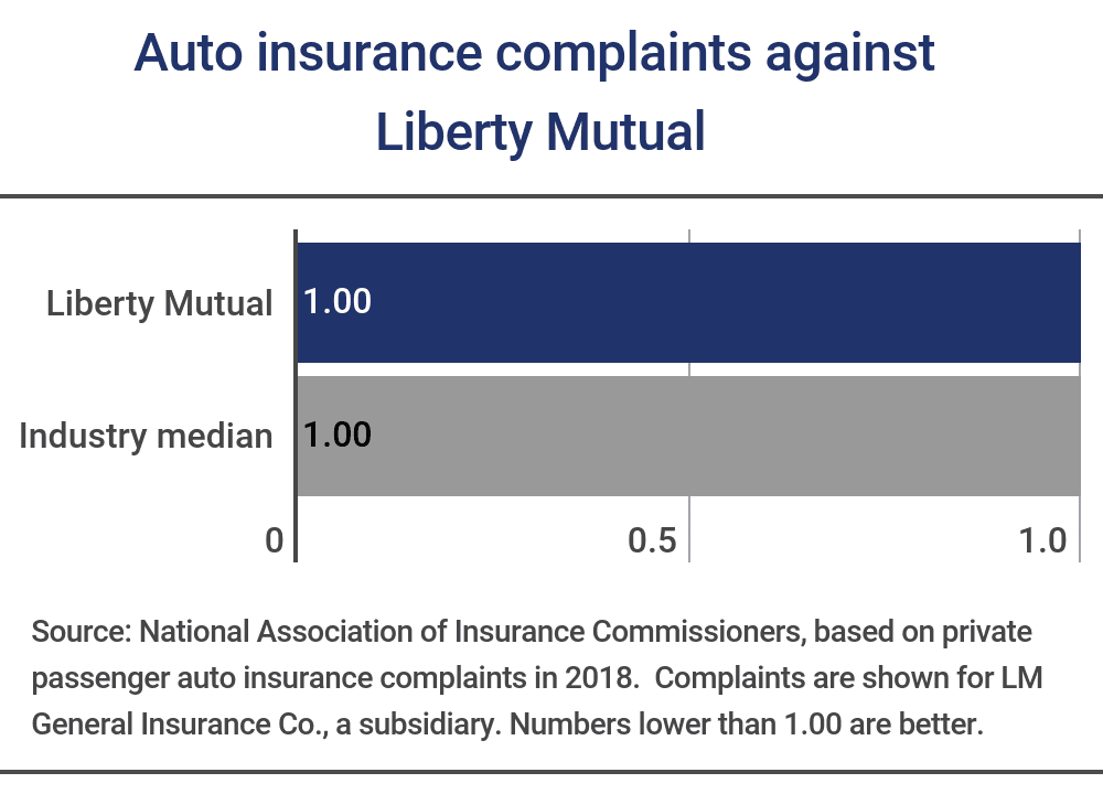 Liberty Mutual complaints