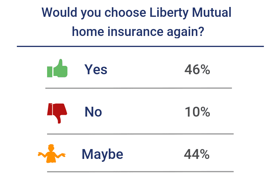 Would you choose the same home insurance company again?
