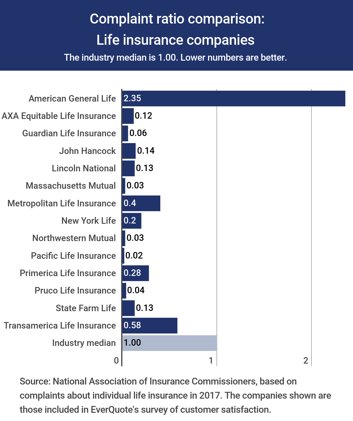 Metlife Life Insurance Quote: Prudential Life Insurance Reviews
