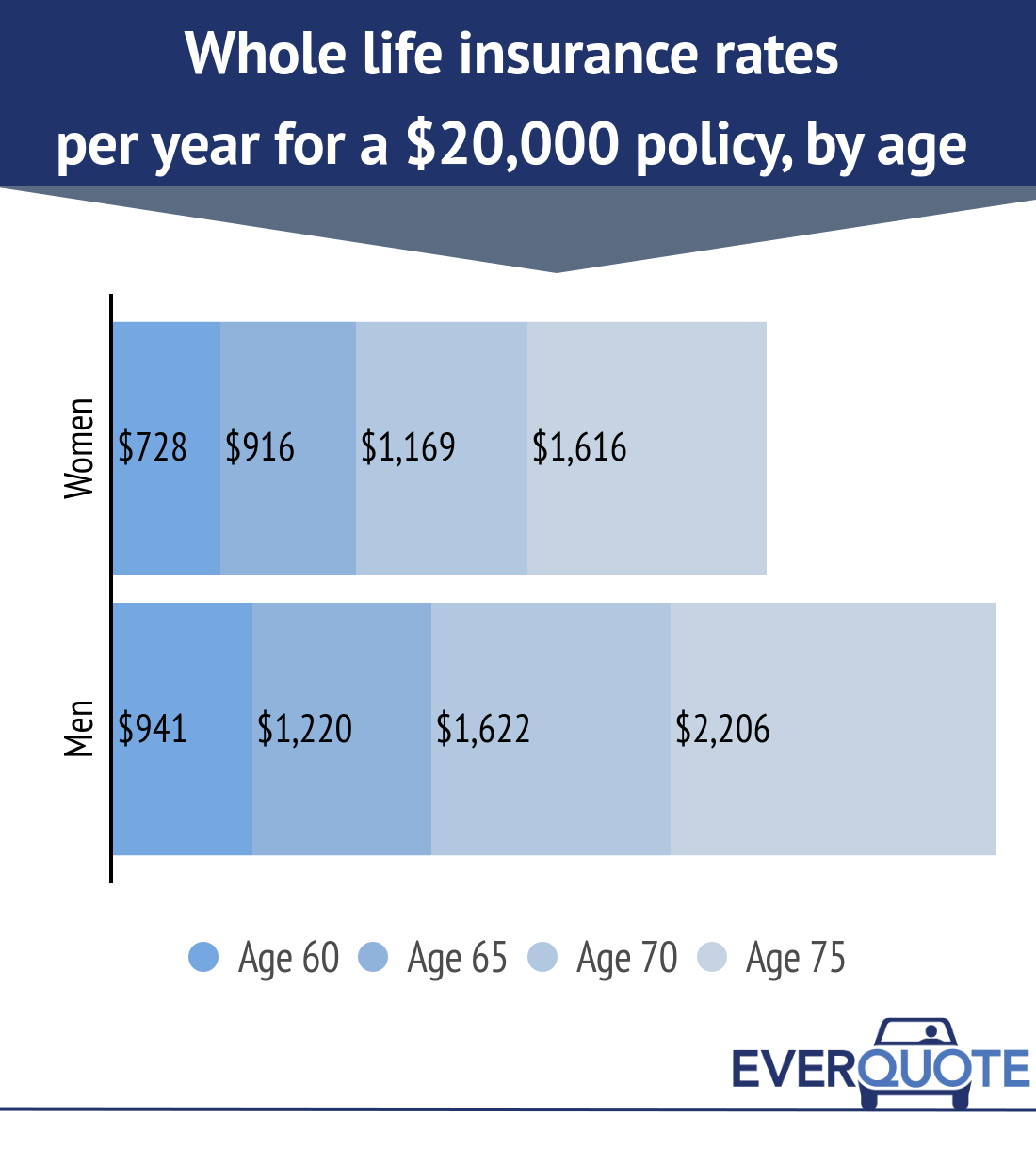 No Physical Life Insurance Quotes: Life Insurance For Seniors