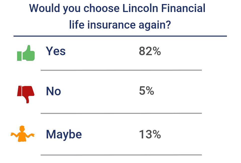 Would you choose Lincoln Financial life insurance again?