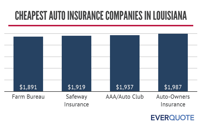 Louisiana cheapest car insurance companies