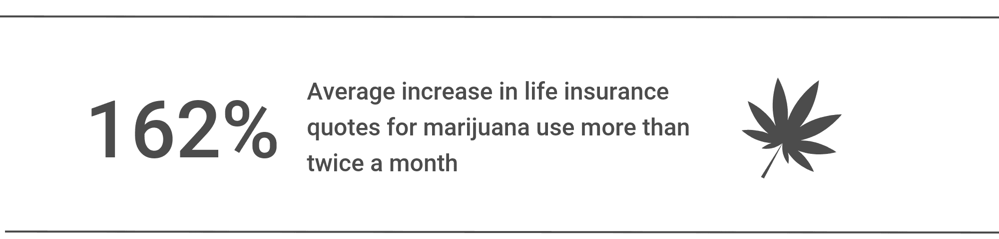 Average life insurance quote increase for marijuana use