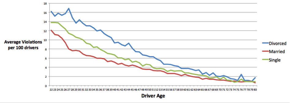 Marital Status and Occupation Have Significant Correlation to Reported Traffic Violations, Shows EverQuote Research