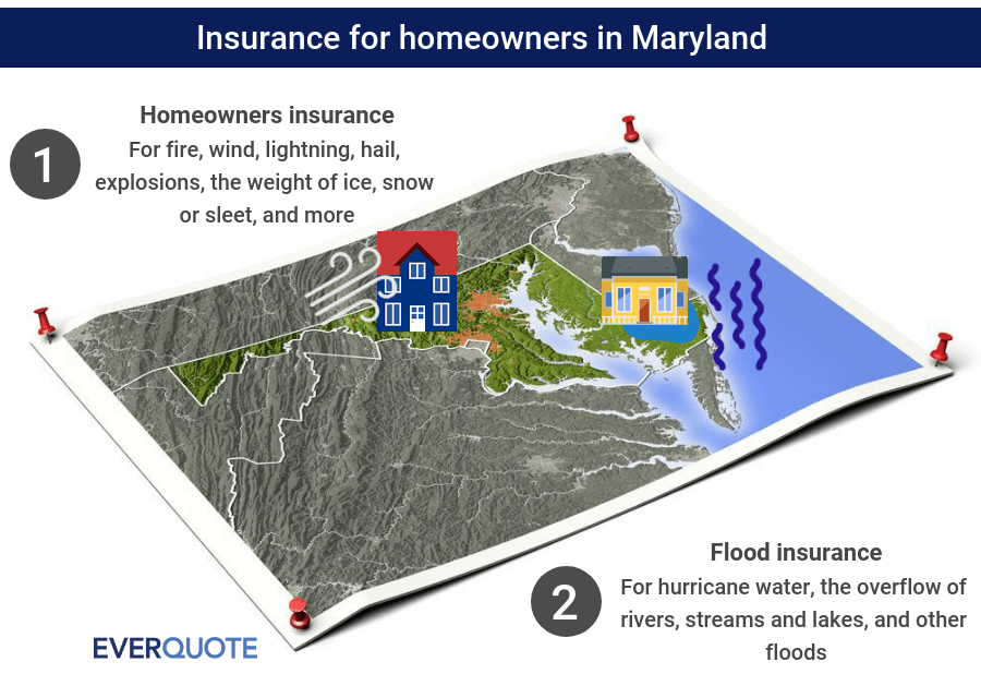 Maryland home insurance