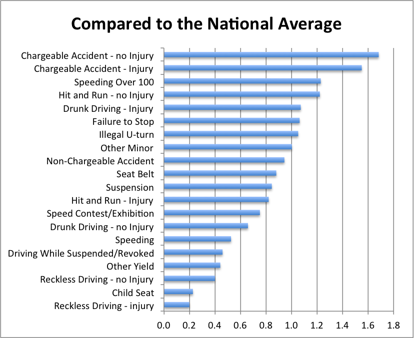 Massachusetts traffic violations compare to the nation