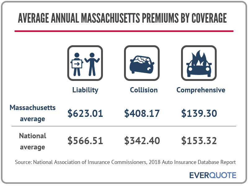 Average car insurance premiums in Massachusetts by coverage