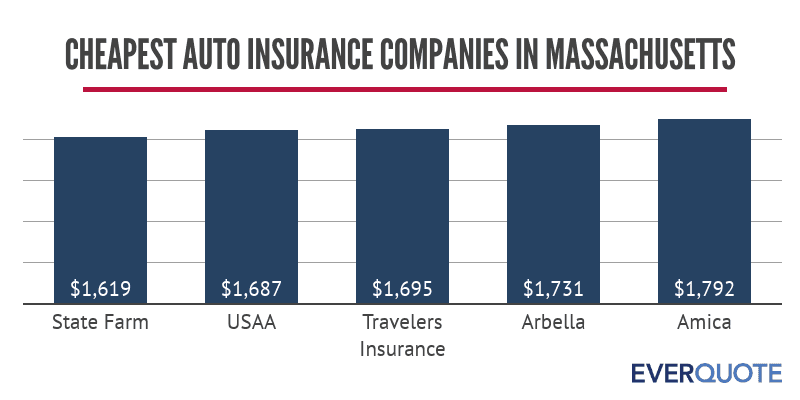 Cheapest car insurance companies in Massachusetts