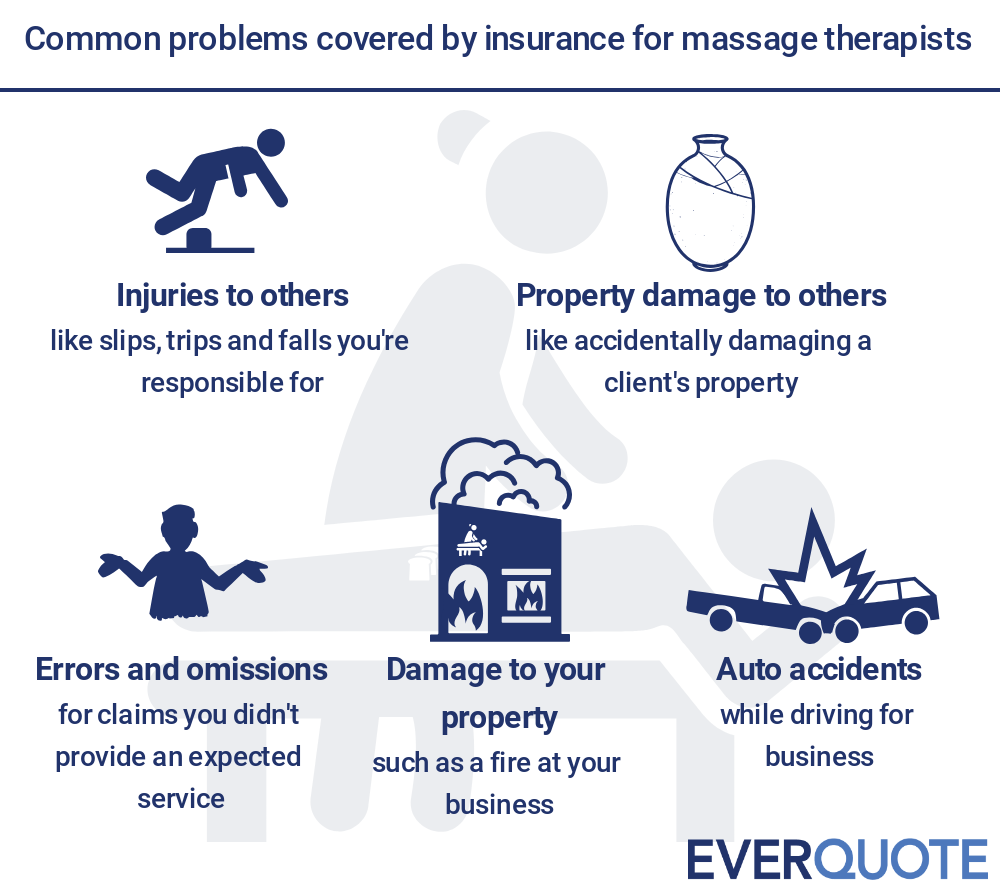 Insurance for massage therapy business problems