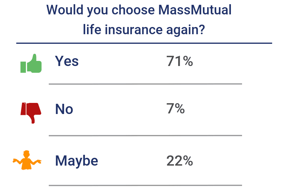 Would you choose MassMutual life insurance again?