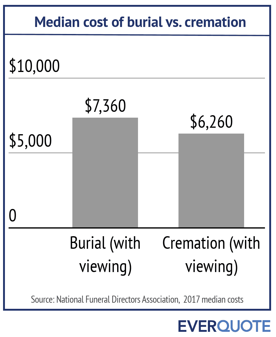 Cost of burial vs. cremation