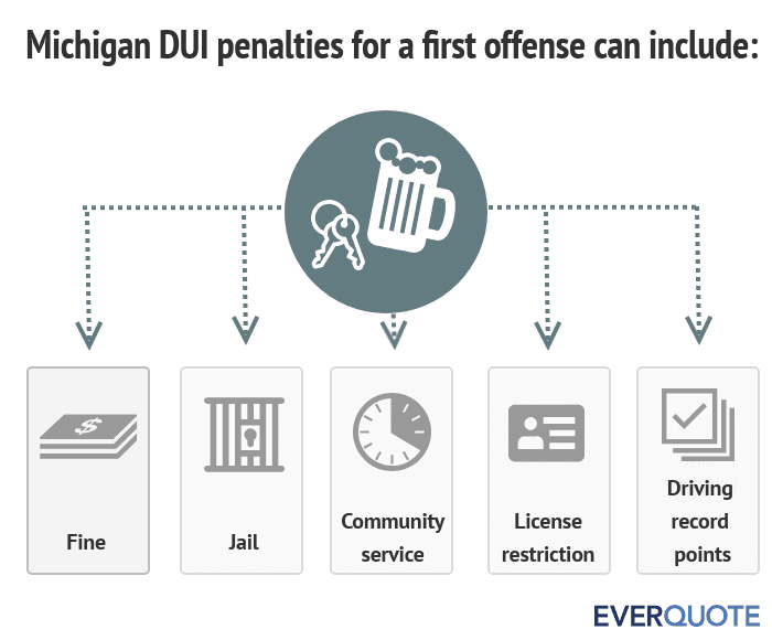 Michigan DUI penalties for a first offense
