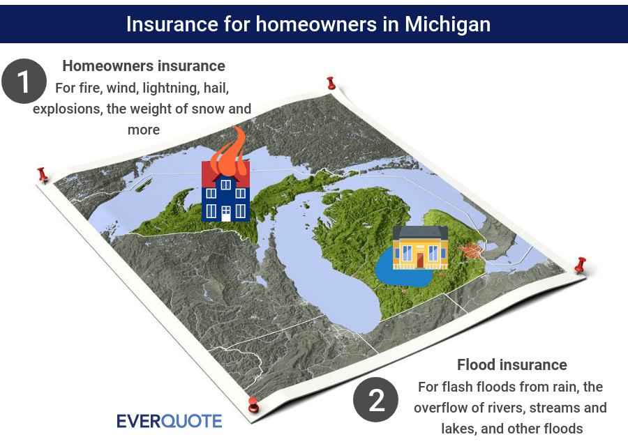Michigan home insurance