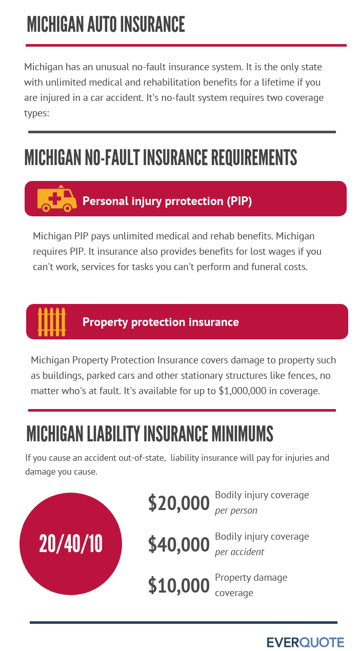 Auto insurance requirements in Michigan