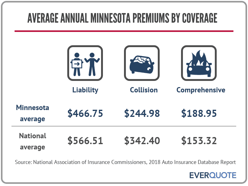 Average car insurance premiums in Minnesota by coverage type