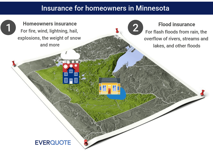 Minnesota home insurance
