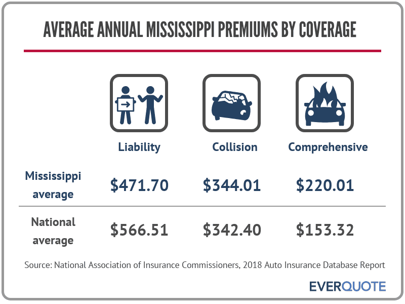 Average auto insurance premiums in Mississippi