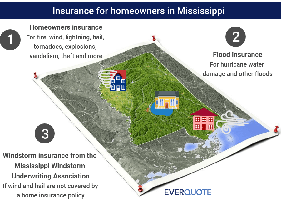 Mississippi home insurance
