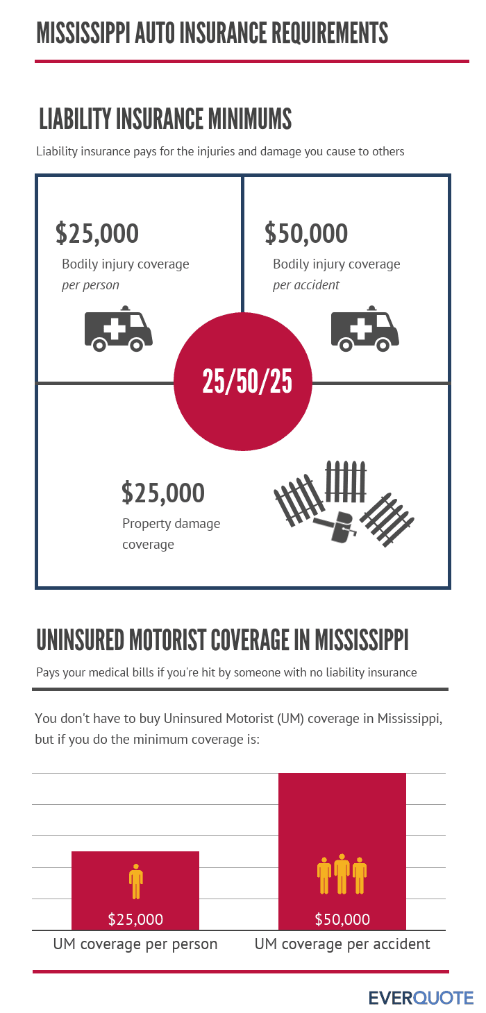 Required auto insurance premiums in Mississippi
